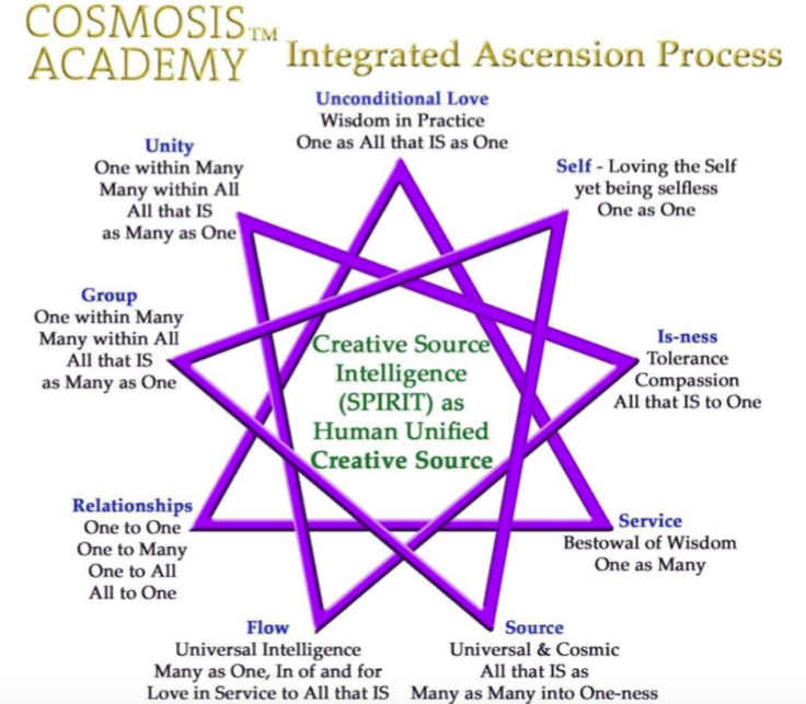Integrated Ascension Process